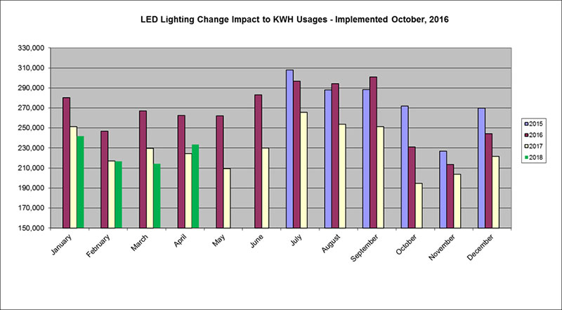 LED Lighting Change October 2016